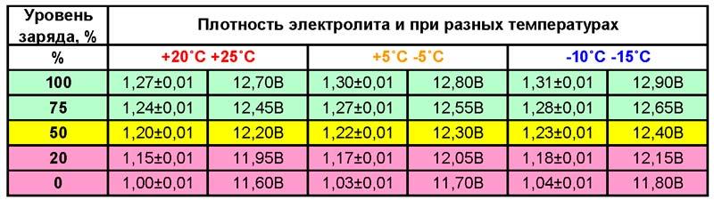 таблица проверки плотности электролита в аккумуляторе