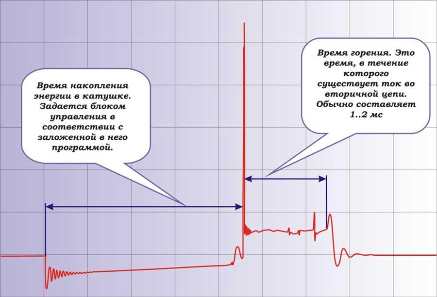 сигнал высоковольтного пробоя