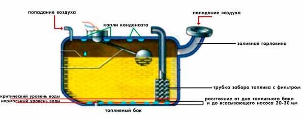 возникновение конденсата в бензобаке