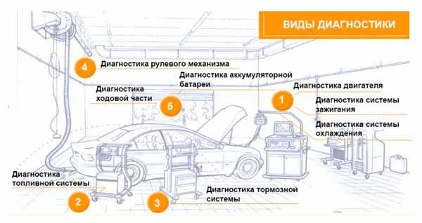 схема полной проверки авто на сто