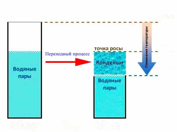 откуда берется вода в баке